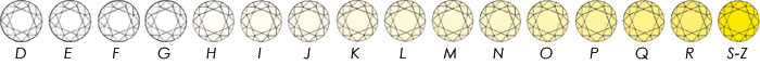 Diamond Colour Scale Courtesy of GIA (Gemological Institute of America)